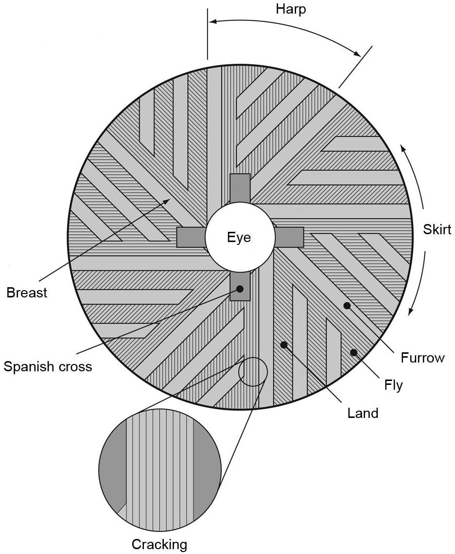 Wheat Milling